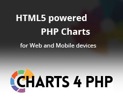 PHP Charts